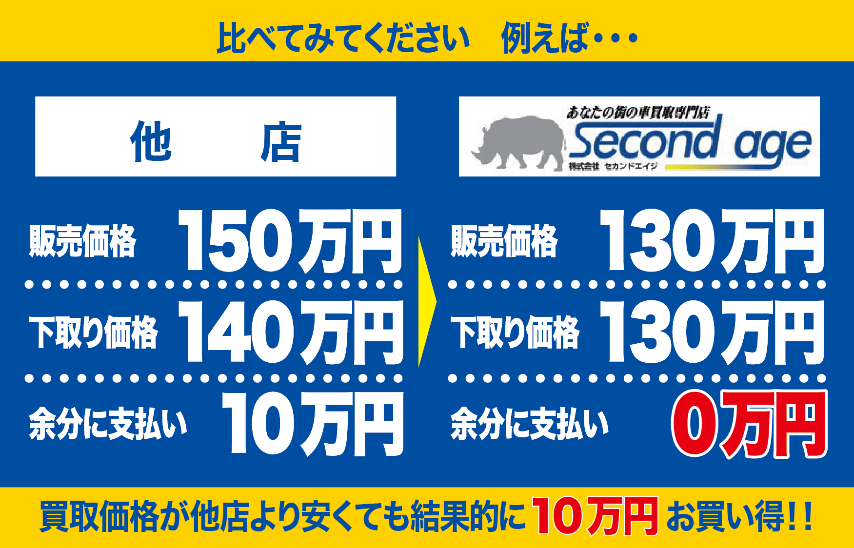 他店と比較して10万円お買い得